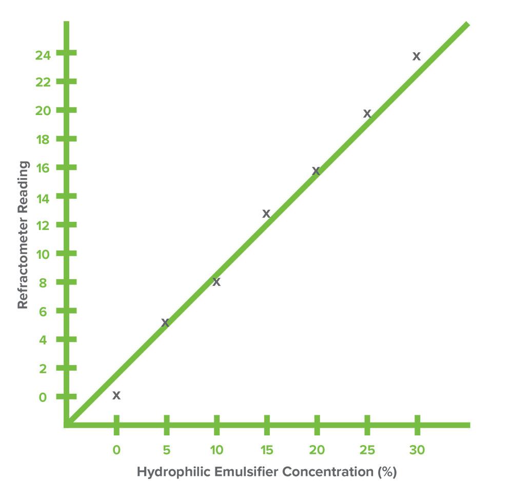 Use of Method D Hydrophilic Emulsifier
